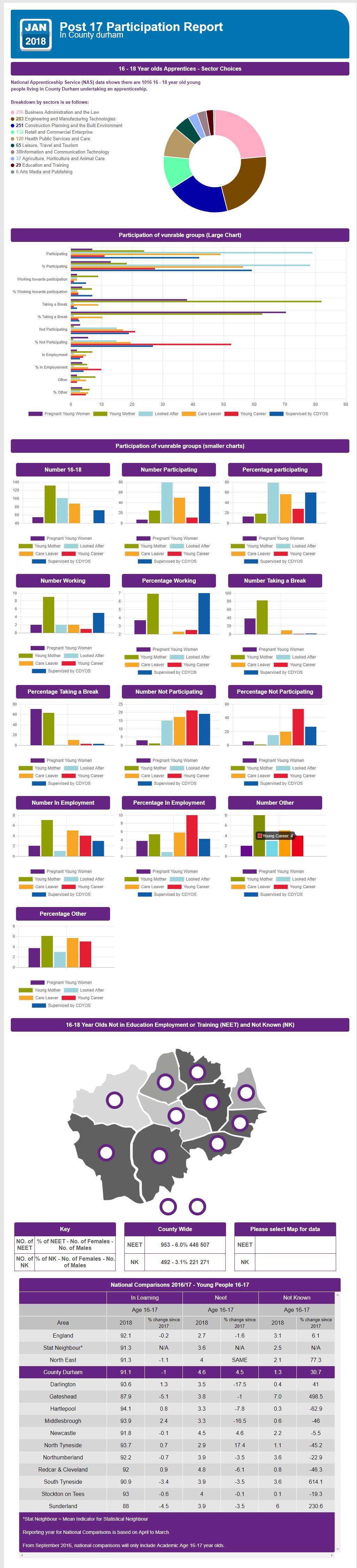 Local Labour Market Information (LMI)